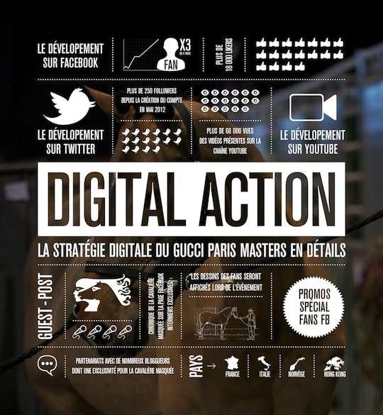 www.lacavalieremasquee.com | Stratégie digitale du Gucci Paris Masters